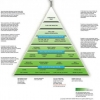 Read Article: The green building pyramid by Your Abode NSW