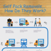 Read Article: Self Pack Removals - How Do They Work? by Budget Self Pack Containers VIC