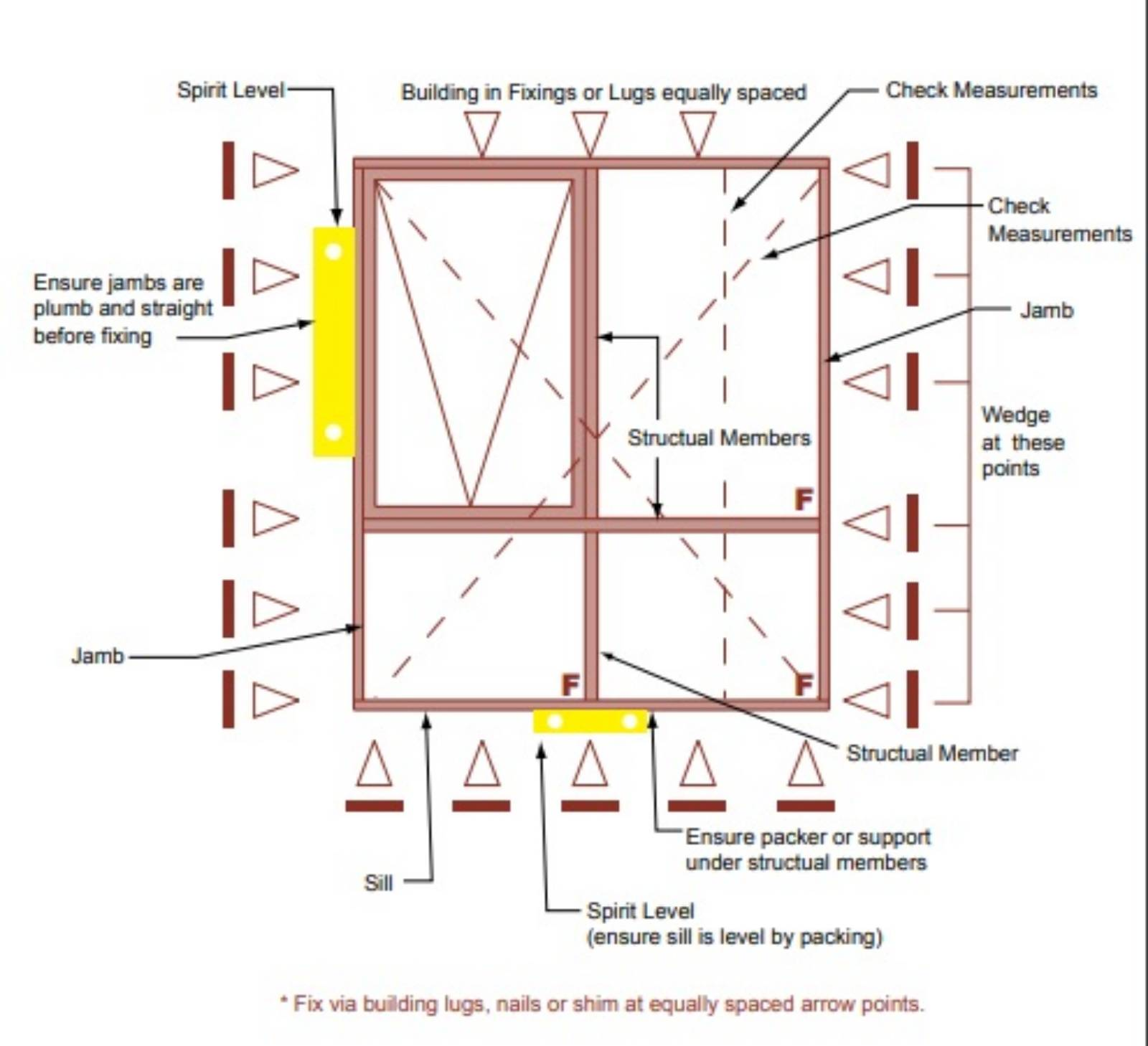 Industry Standard on Installation of Windows and Doors Austr