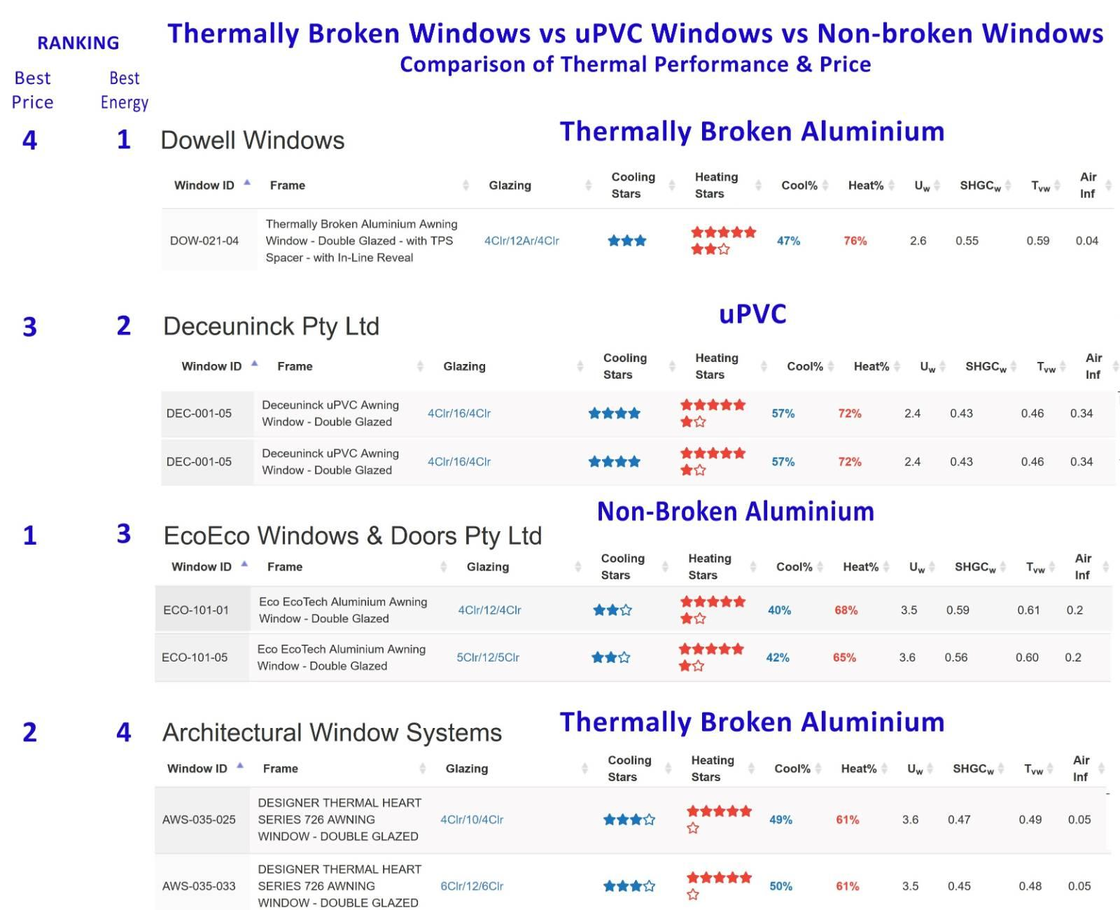 EcoTech (non-Thermal Break) Compared to TB and uPVC