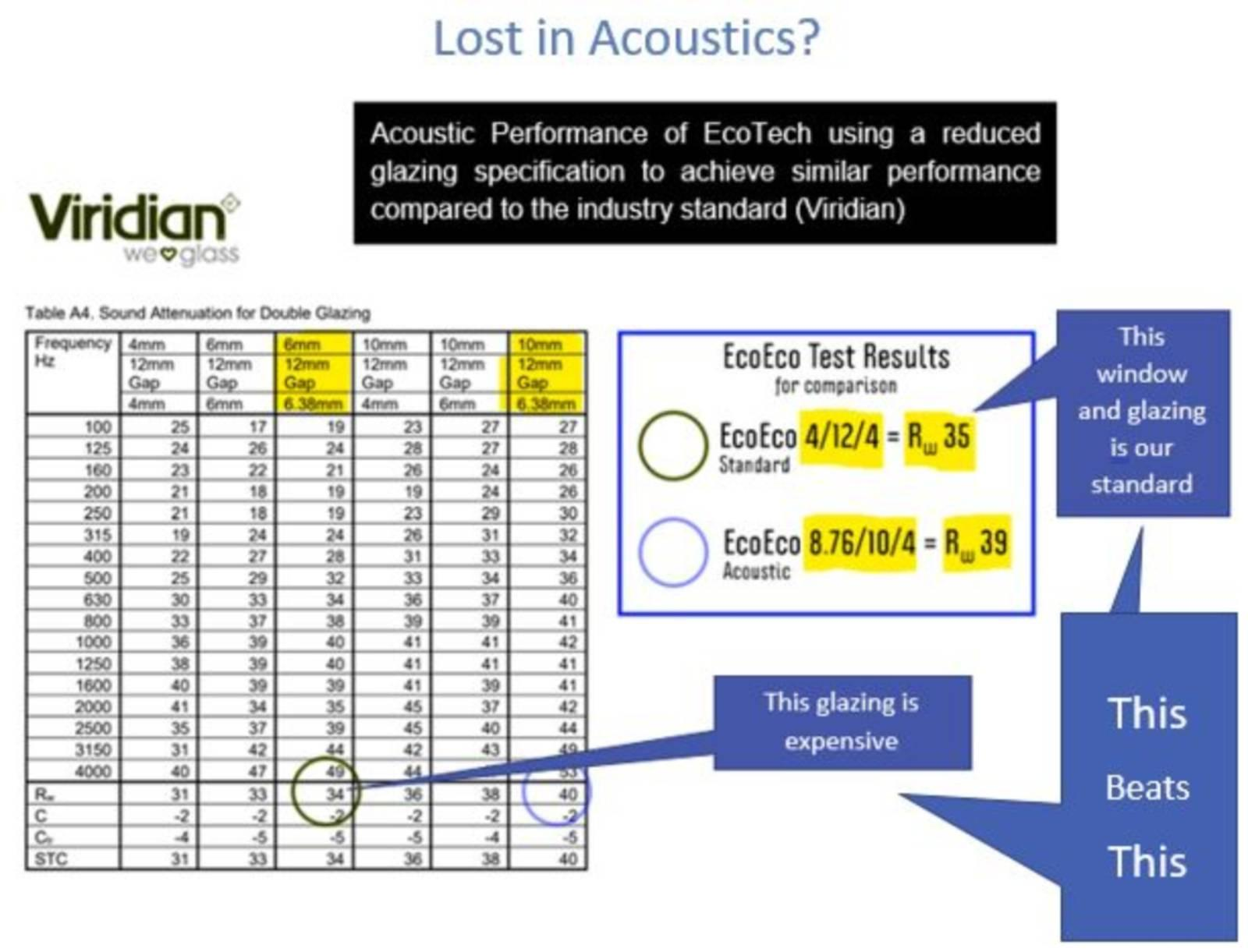 Are You Lost in Acoustics? You Can't Hear for the NOISE?