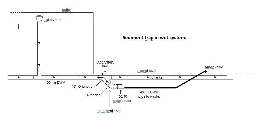 Rainwater Harvesting Wet System Questions