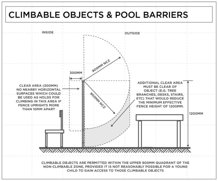 Non-climbable object question