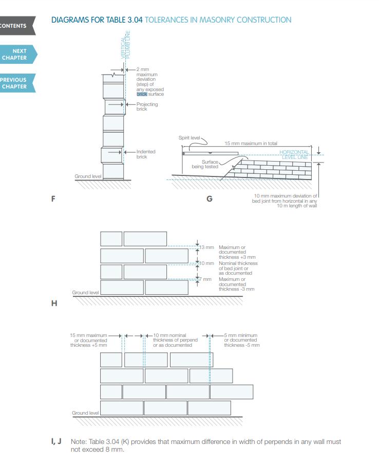 Brick Laying Tolerance
