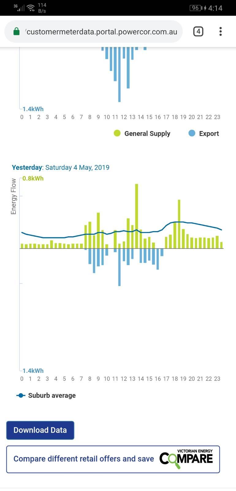 Interpreting energy usage on Powercor website