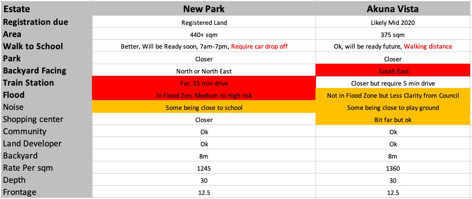 Newpark (Marsden Park)  vs Akuna Vista (Schofields)